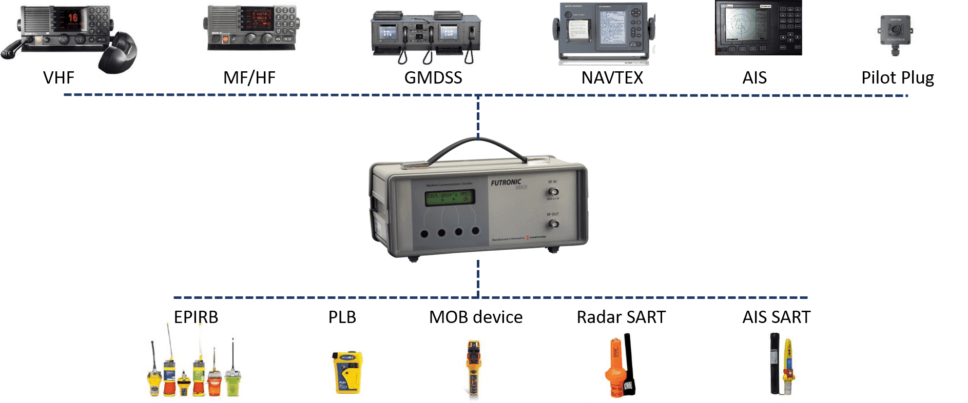 The only test box on the market for GMDSS, SART, AIS, NAVTEX, EPIRB